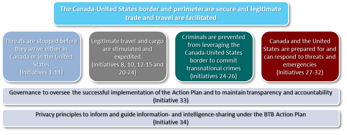 Figure 1: Beyond the Border Action Plan ultimate outcomes: