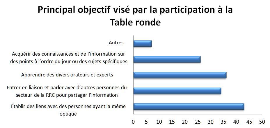 79bf3fa13a1243 Le graphique montre que plusieurs objectifs de participation à la Table  ronde 2016 ont été cernés par les répondants au sondage.